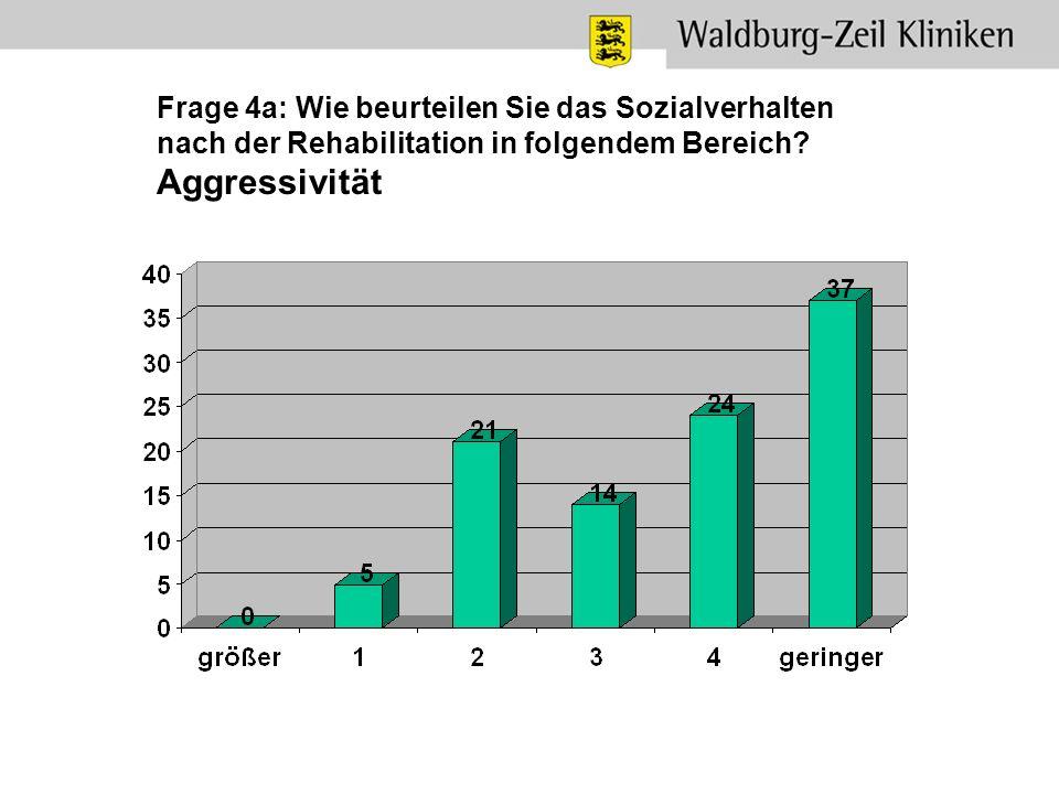 Frage 4a: Wie beurteilen Sie das Sozialverhalten nach der Rehabilitation in folgendem Bereich? Aggressivität