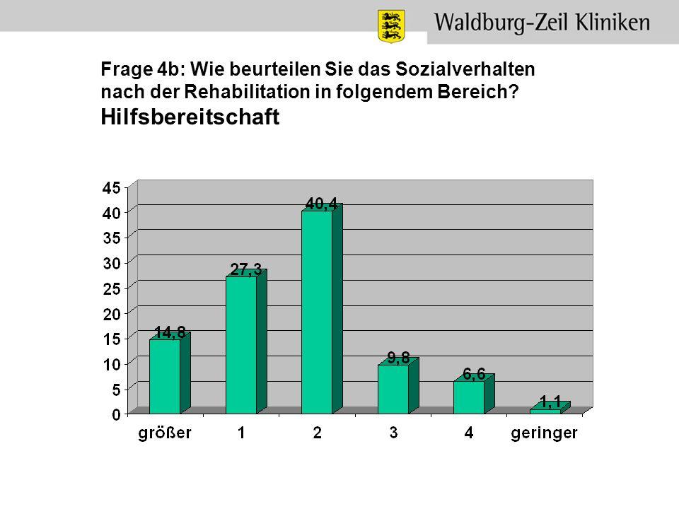 Frage 4b: Wie beurteilen Sie das Sozialverhalten nach der Rehabilitation in folgendem Bereich? Hilfsbereitschaft