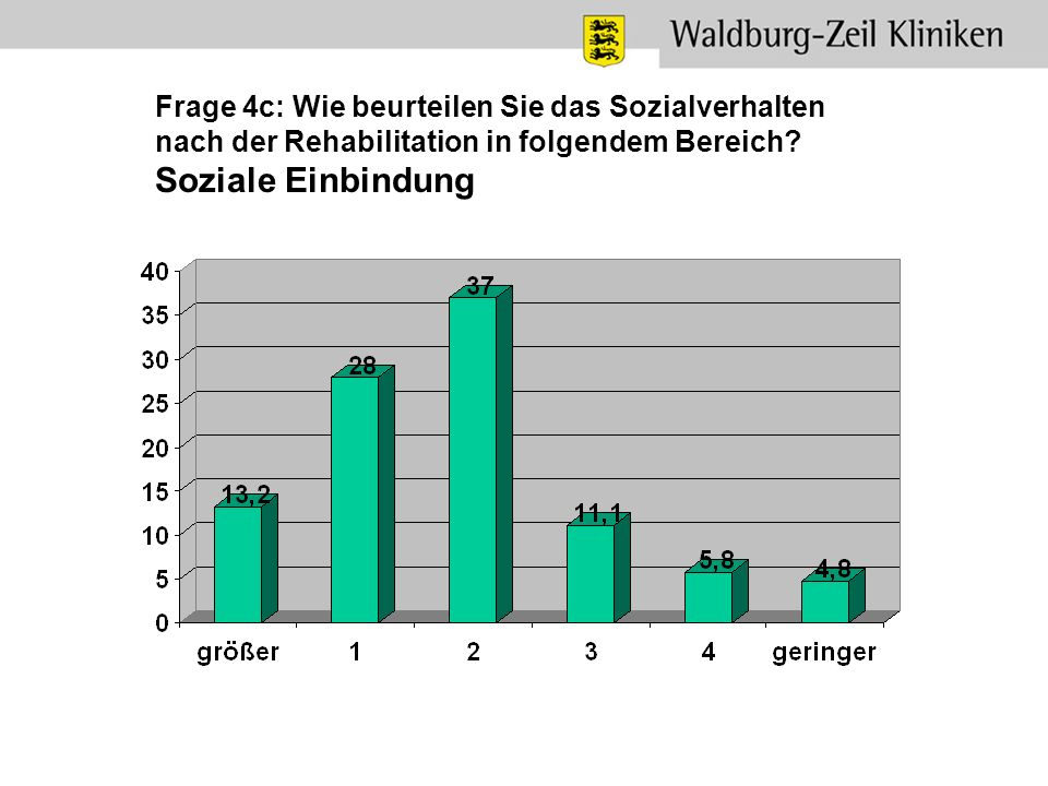 Frage 4c: Wie beurteilen Sie das Sozialverhalten nach der Rehabilitation in folgendem Bereich? Soziale Einbindung