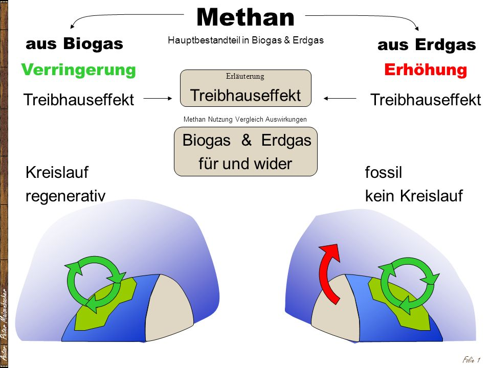 Autor: Peter Maisenbacher Folie 1 Methan Hauptbestandteil in Biogas & Erdgas aus Biogas aus Erdgas Methan Nutzung Vergleich Auswirkungen Kreislauf reg