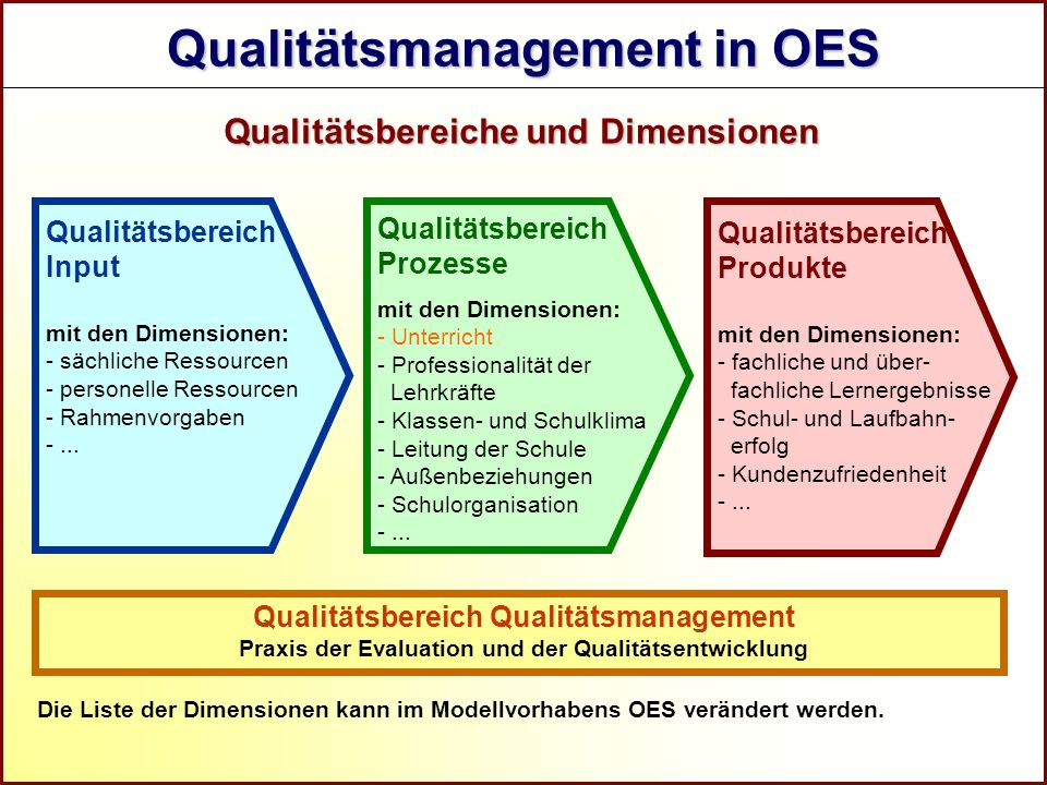 Referat Grundsatzfragen beruflicher Schulen und Qualitätssicherung R Qualitätsmanagement in OES Qualitätsbereich Input mit den Dimensionen: - sächlich