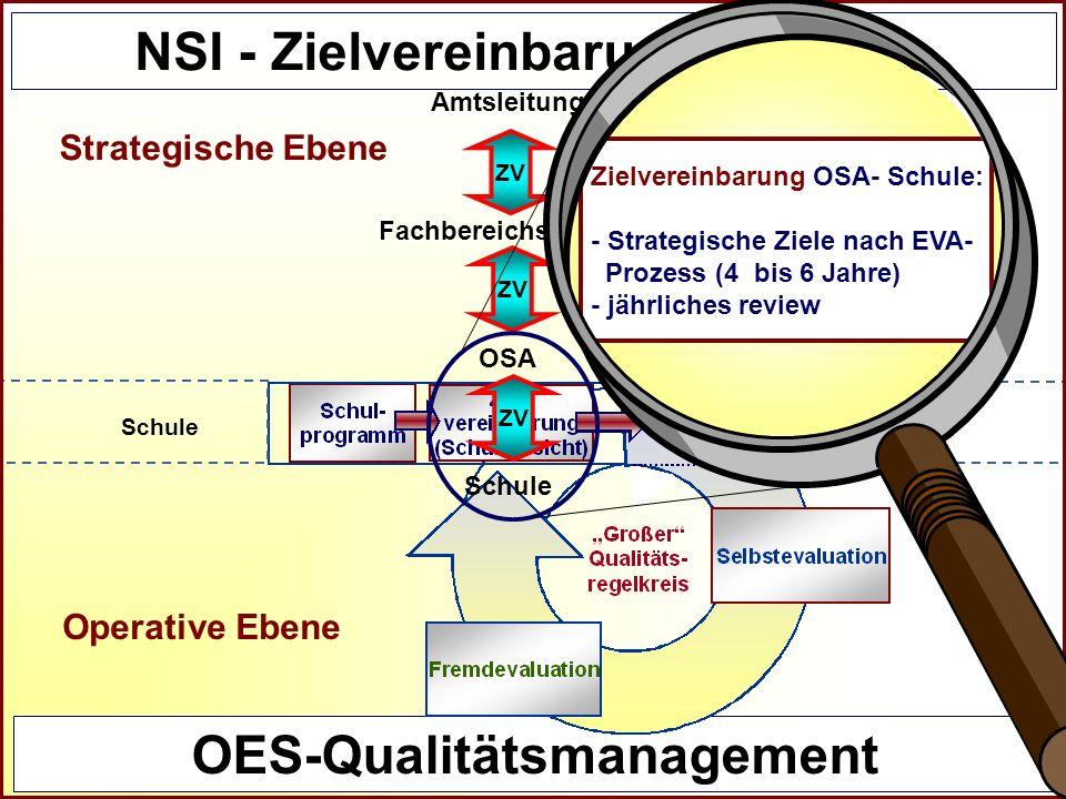 Referat Grundsatzfragen beruflicher Schulen und Qualitätssicherung R NSI - Zielvereinbarungsprozess OES-Qualitätsmanagement Schule Amtsleitung Fachber