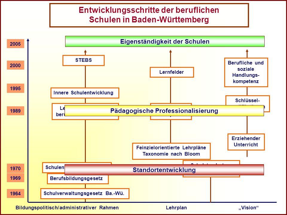 Referat Grundsatzfragen beruflicher Schulen und Qualitätssicherung R Entwicklungsschritte der beruflichen Schulen in Baden-Württemberg Bildungspolitis