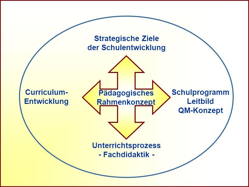Referat Grundsatzfragen beruflicher Schulen und Qualitätssicherung R Unterrichtsprozess - Fachdidaktik - Strategische Ziele der Schulentwicklung Curri