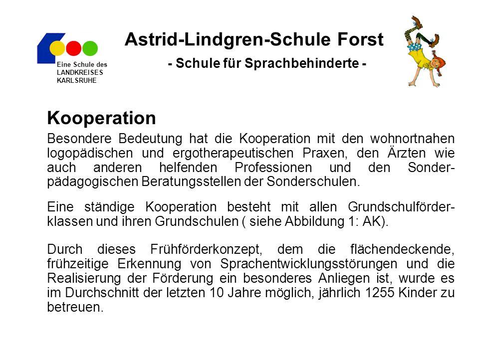 Astrid-Lindgren-Schule Forst - Schule für Sprachbehinderte - Kooperation Besondere Bedeutung hat die Kooperation mit den wohnortnahen logopädischen und ergotherapeutischen Praxen, den Ärzten wie auch anderen helfenden Professionen und den Sonder- pädagogischen Beratungsstellen der Sonderschulen.