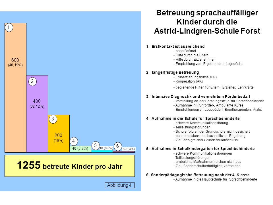 Betreuung sprachauffälliger Kinder durch die Astrid-Lindgren-Schule Forst 1.