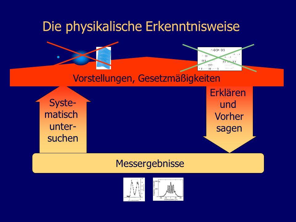 Messergebnisse Die physikalische Erkenntnisweise Erklären und Vorher sagen Syste- matisch unter- suchen Vorstellungen, Gesetzmäßigkeiten