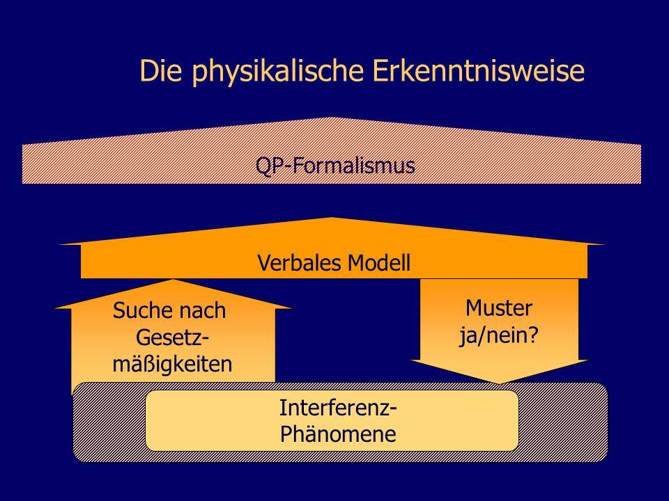 Suche nach Gesetz- mäßigkeiten QP-Formalismus Interferenz- Phänomene Muster ja/nein? Verbales Modell Die physikalische Erkenntnisweise