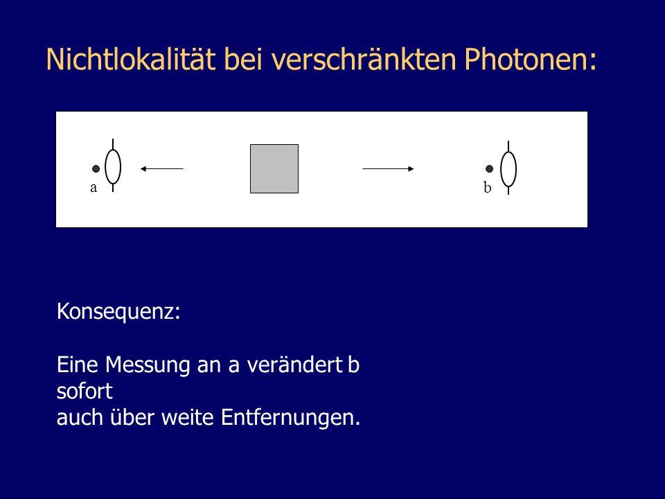 Nichtlokalität bei verschränkten Photonen: a b Konsequenz: Eine Messung an a verändert b sofort auch über weite Entfernungen.