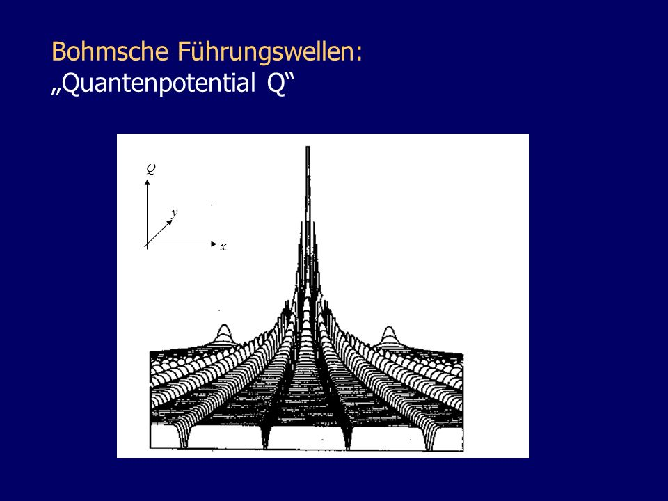 Bohmsche Führungswellen: Quantenpotential Q y x Q