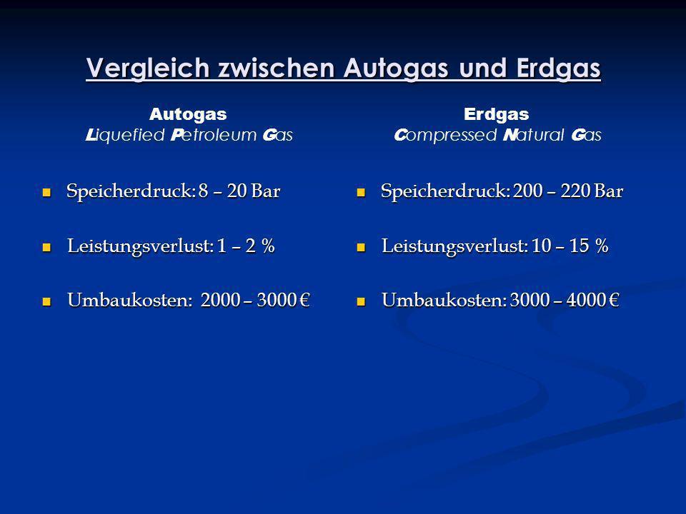 Vergleich zwischen Autogas und Erdgas Speicherdruck: 8 – 20 Bar Speicherdruck: 8 – 20 Bar Leistungsverlust: 1 – 2 % Leistungsverlust: 1 – 2 % Umbaukos