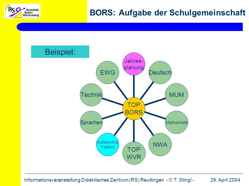 29. April 2004Informationsveranstaltung Didaktisches Zentrum (RS) Reutlingen - © T. Stingl - BORS: Aufgabe der Schulgemeinschaft TOP BORS Jahres- plan