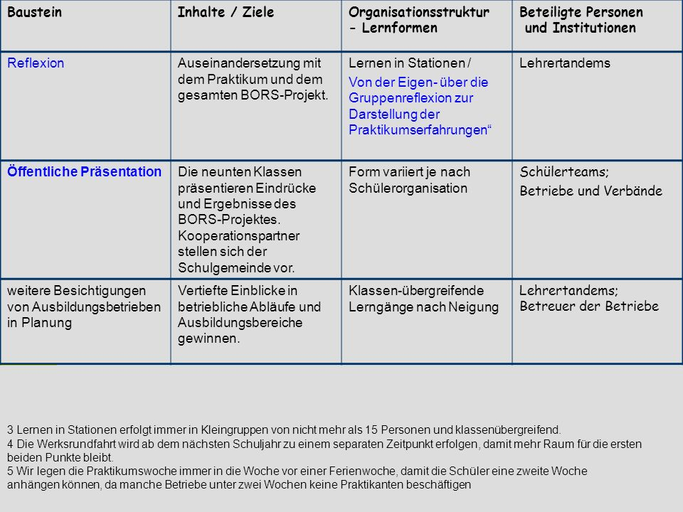 29. April 2004Informationsveranstaltung Didaktisches Zentrum (RS) Reutlingen - © T. Stingl - BausteinInhalte / ZieleOrganisationsstruktur - Lernformen