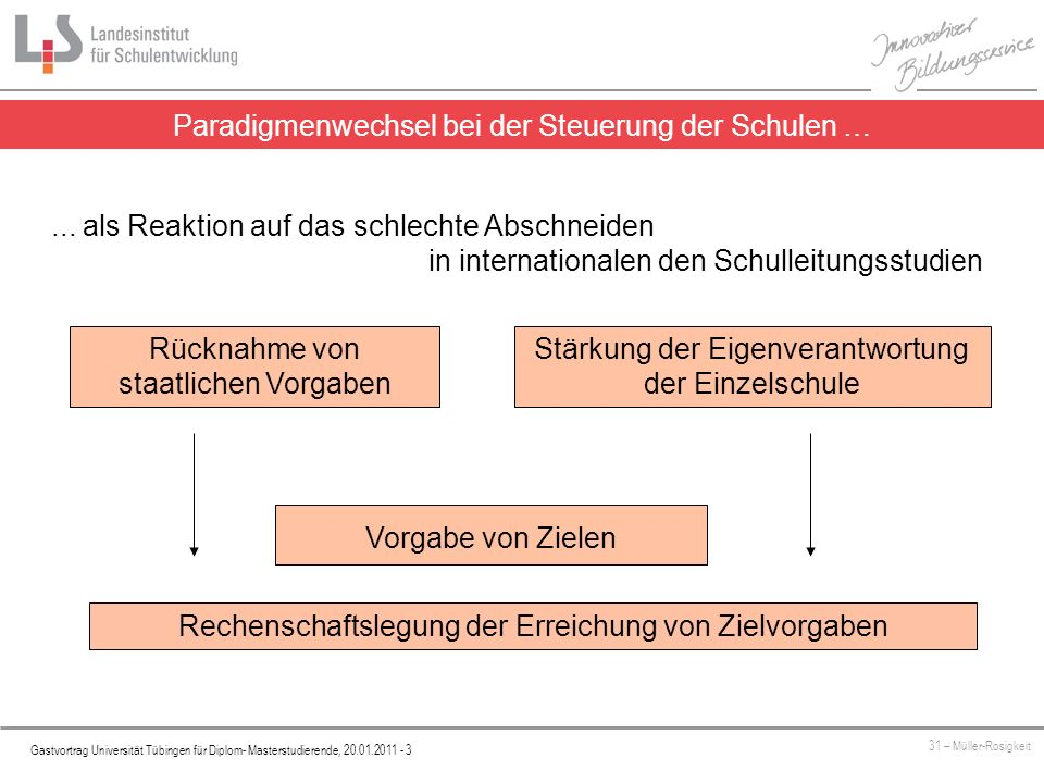 Platzhalter Gastvortrag Universität Tübingen für Diplom- Masterstudierende, 20.01.2011 - 3 31 – Müller-Rosigkeit... als Reaktion auf das schlechte Abs