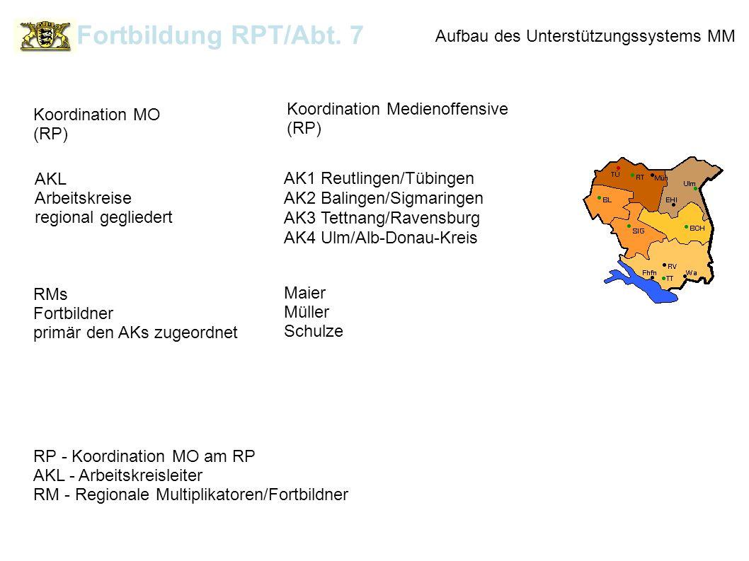 Aufbau des Unterstützungssystems MM RP - Koordination MO am RP AKL - Arbeitskreisleiter RM - Regionale Multiplikatoren/Fortbildner Koordination Medien