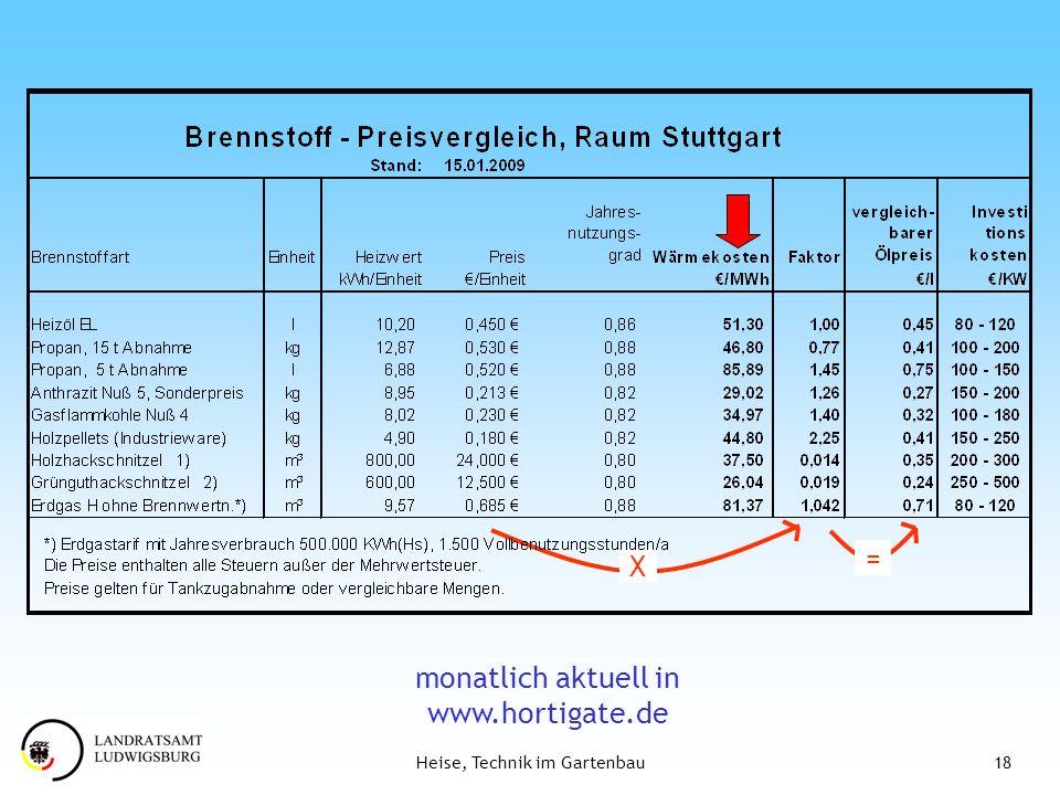 18Heise, Technik im Gartenbau X = monatlich aktuell in www.hortigate.de