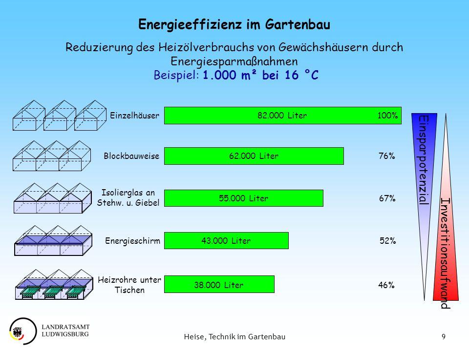 9Heise, Technik im Gartenbau Reduzierung des Heizölverbrauchs von Gewächshäusern durch Energiesparmaßnahmen Beispiel: 1.000 m² bei 16 °C Investitionsa