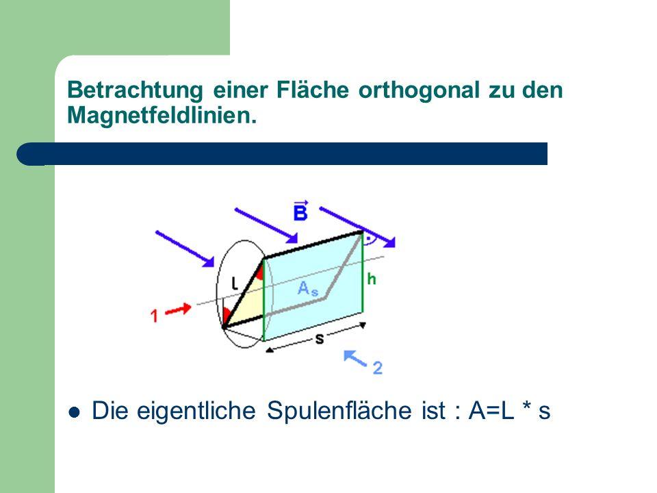 Betrachtung einer Fläche orthogonal zu den Magnetfeldlinien. Die eigentliche Spulenfläche ist : A=L * s