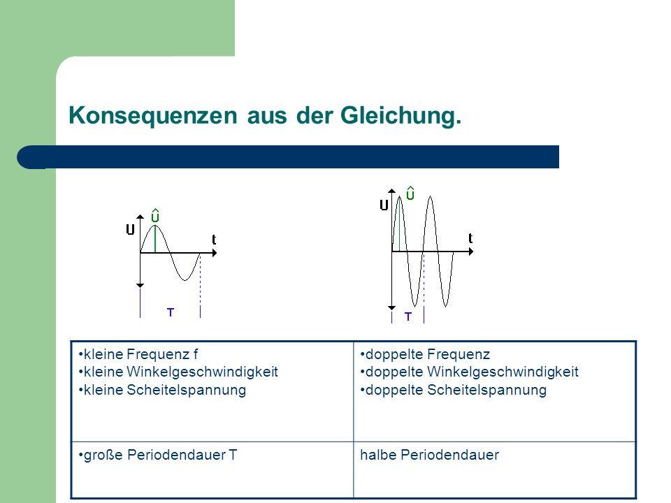 Konsequenzen aus der Gleichung. kleine Frequenz f kleine Winkelgeschwindigkeit kleine Scheitelspannung doppelte Frequenz doppelte Winkelgeschwindigkei