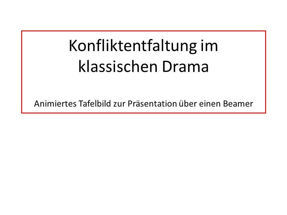 Konfliktentfaltung im Drama (Tragik und Komik) Generell unterscheidet man zwischen äußeren Konflikten Beziehung zw.