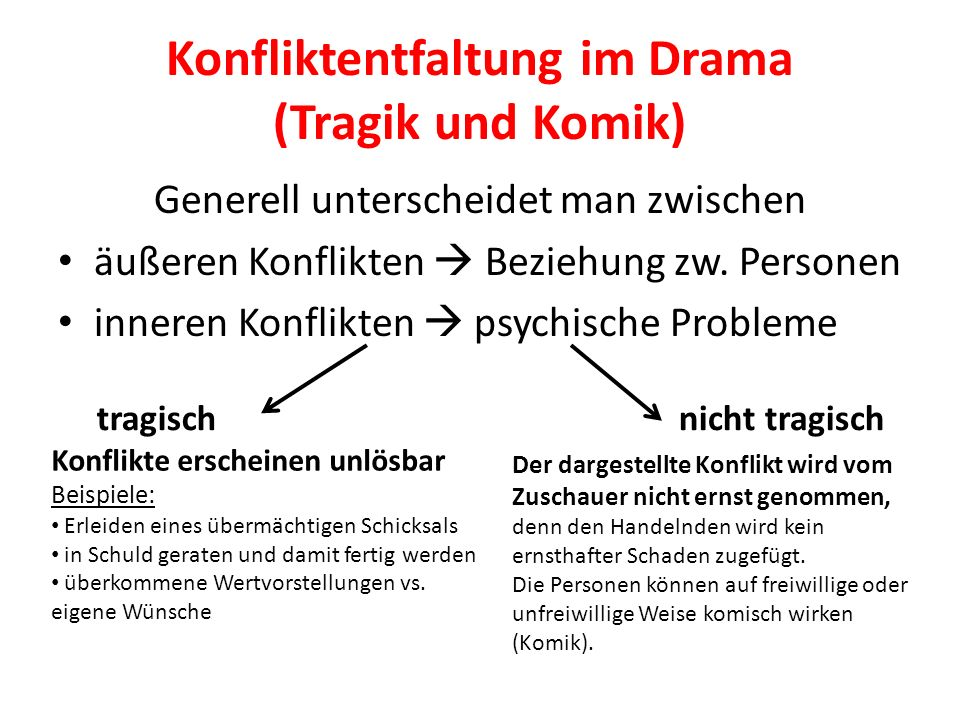 Konfliktentfaltung im Drama (Tragik und Komik) Generell unterscheidet man zwischen äußeren Konflikten Beziehung zw. Personen inneren Konflikten psychi