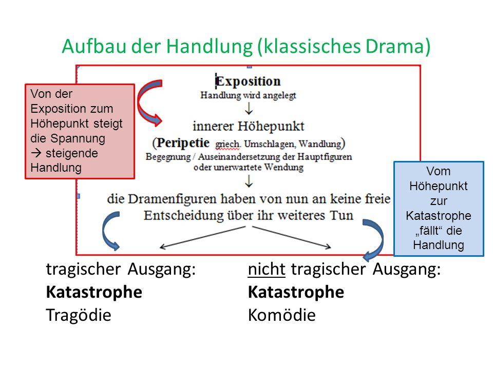 Aufbau der Handlung (klassisches Drama) tragischer Ausgang: Katastrophe Tragödie nicht tragischer Ausgang: Katastrophe Komödie Von der Exposition zum