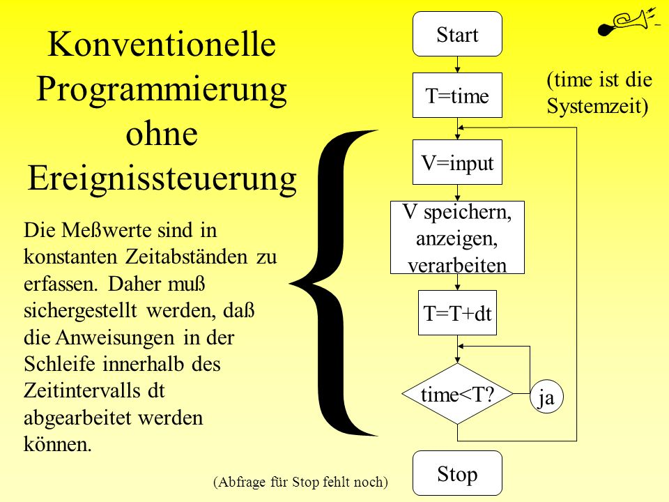 Konventionelle Programmierung ohne Ereignissteuerung Start T=time V=input T=T+dt time<T? V speichern, anzeigen, verarbeiten Stop ja (time ist die Syst