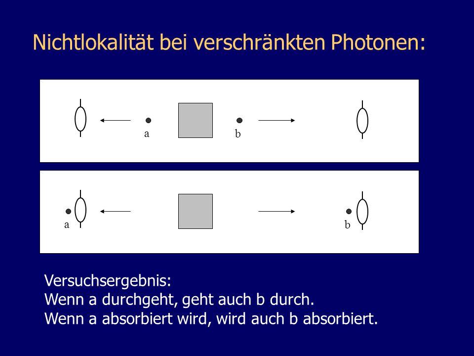 Nichtlokalität bei verschränkten Photonen: a b Versuchsergebnis: Wenn a durchgeht, geht auch b durch. Wenn a absorbiert wird, wird auch b absorbiert.