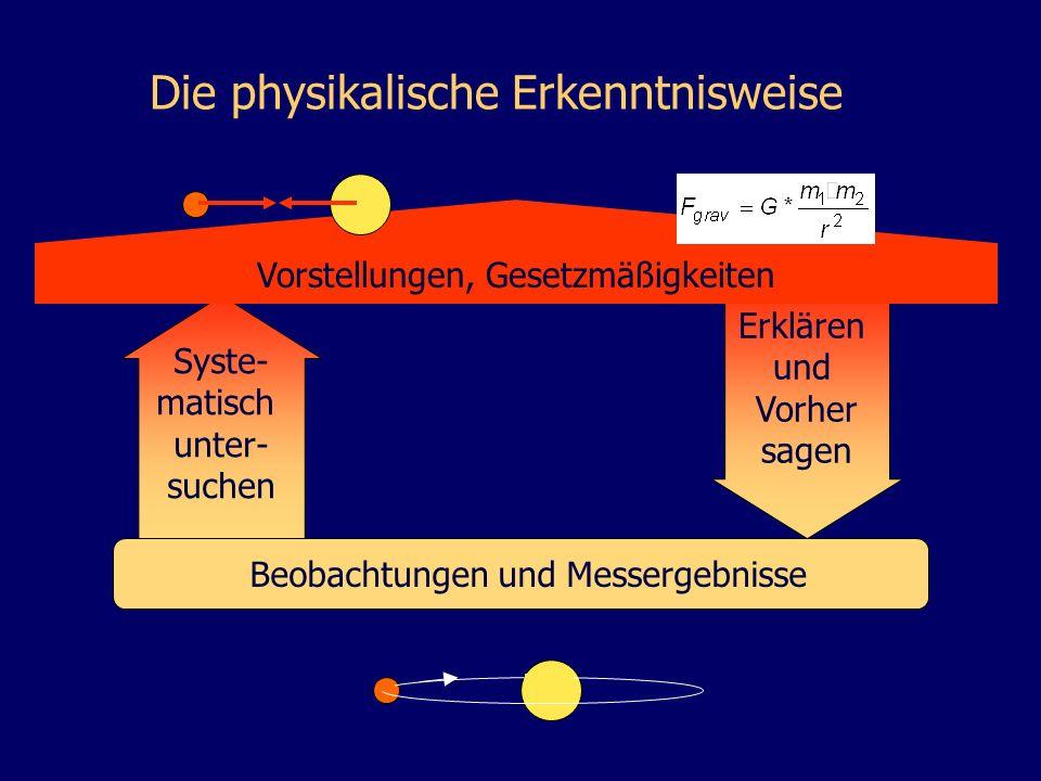 Beobachtungen und Messergebnisse Erklären und Vorher sagen Syste- matisch unter- suchen Die physikalische Erkenntnisweise Vorstellungen, Gesetzmäßigke