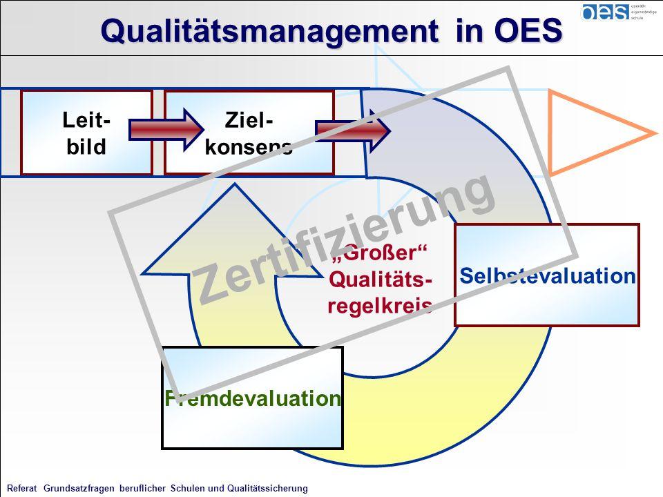 Referat Grundsatzfragen beruflicher Schulen und Qualitätssicherung Leit- bild Ziel- konsens Großer Qualitäts- regelkreis Selbstevaluation Fremdevaluat