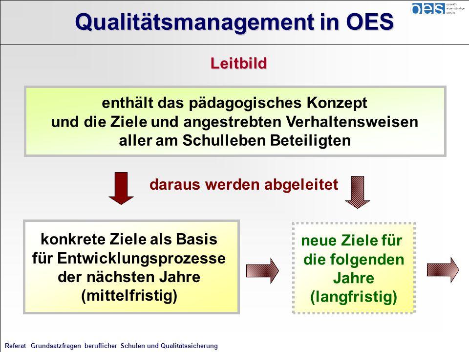 Referat Grundsatzfragen beruflicher Schulen und Qualitätssicherung Qualitätsmanagement in OES Leitbild enthält das pädagogisches Konzept und die Ziele