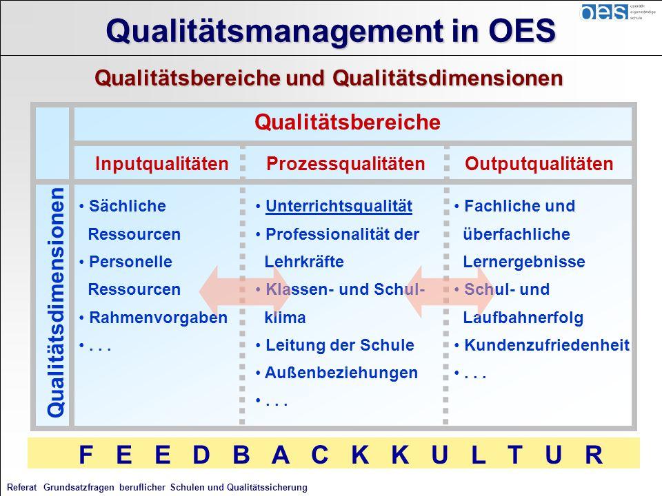 Referat Grundsatzfragen beruflicher Schulen und Qualitätssicherung Qualitätsdimensionen InputqualitätenProzessqualitätenOutputqualitäten Qualitätsbere