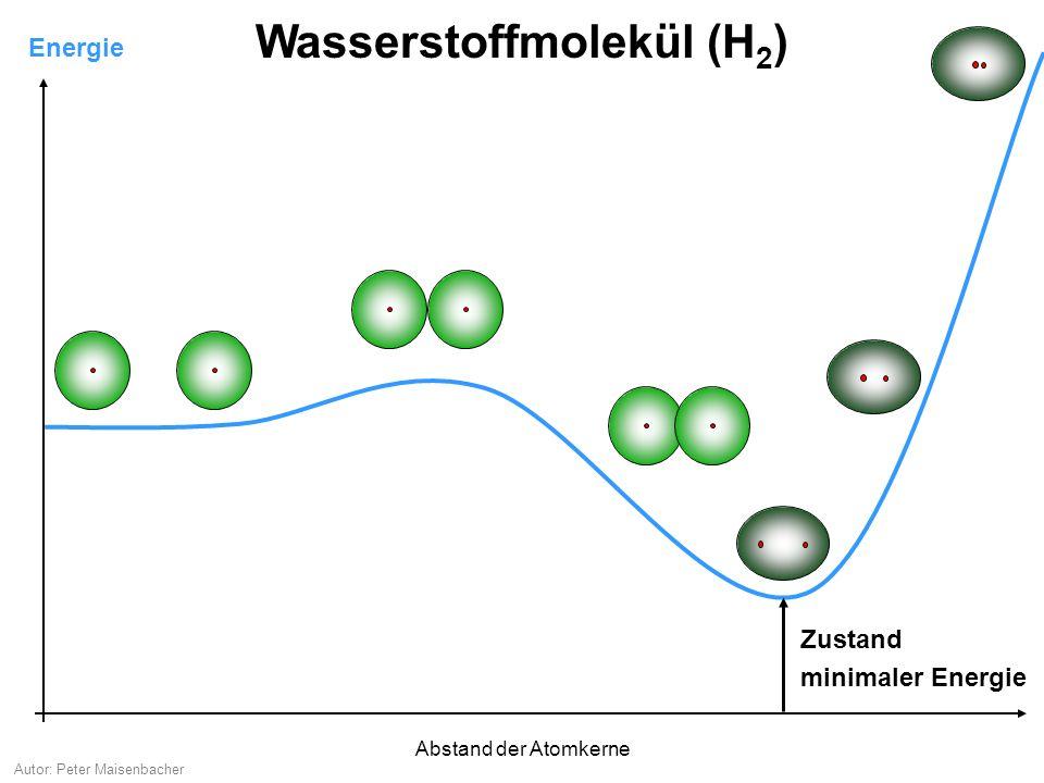 Autor: Peter Maisenbacher Energie Wasserstoffmolekül (H 2 ) Zustand minimaler Energie Zustand minimaler Energie Jeder Atomkern zieht beide Elektronen an.
