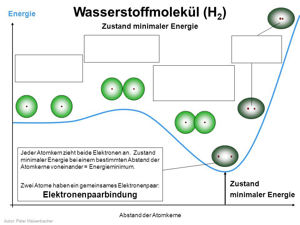 Autor: Peter Maisenbacher Energie Wasserstoffmolekül (H 2 ) Zustand minimaler Energie keine Wechselwirkung der Atome Berührung: Elektronen in den Hüllen stoßen sich ab Durchdringung: Die positiven Kernladungen beginnen auf beide Elektronen zu wirken.