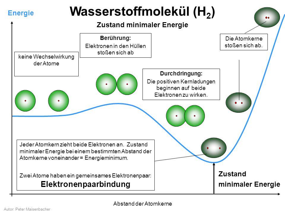Autor: Peter Maisenbacher Energie Wasserstoffmolekül (H 2 ) keine Wechselwirkung der Atome Berührung: Elektronen in den Hüllen stoßen sich ab Jeder Atomkern zieht beide Elektronen an.
