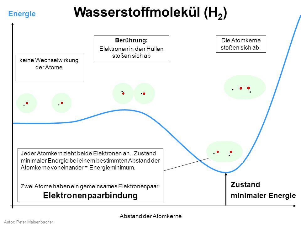 Autor: Peter Maisenbacher Energie Wasserstoffmolekül (H 2 ) keine Wechselwirkung der Atome Berührung: Elektronen in den Hüllen stoßen sich ab Jeder At