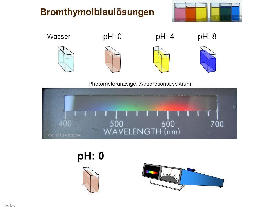 lbs-bw Bromthymolblaulösungen Wasser pH: 0 pH: 4pH: 8pH: 0 Photometeranzeige: Absorptionsspektrum