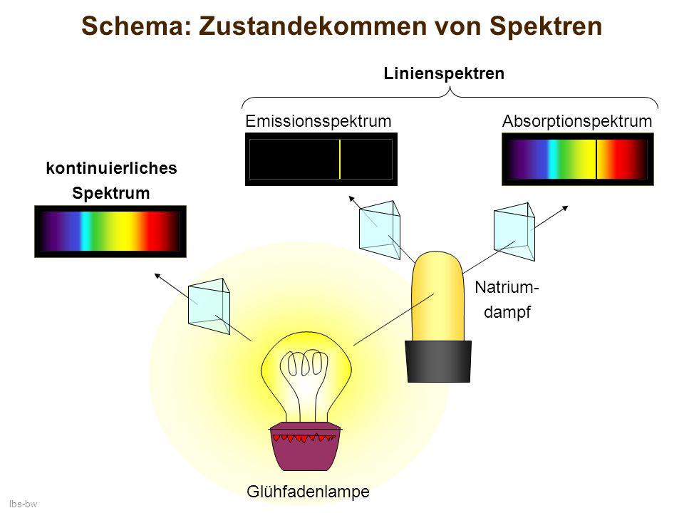 lbs-bw Schema: Zustandekommen von Spektren kontinuierliches Spektrum EmissionsspektrumAbsorptionspektrum Glühfadenlampe Natrium- dampf Linienspektren