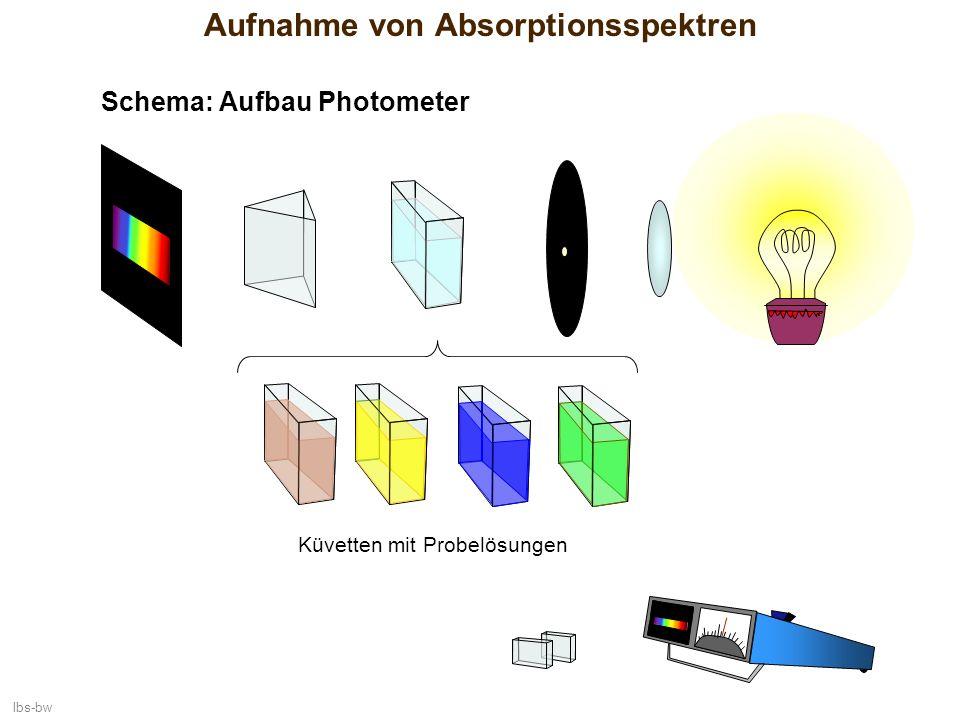 lbs-bw Aufnahme von Absorptionsspektren Küvetten mit Probelösungen Schema: Aufbau Photometer