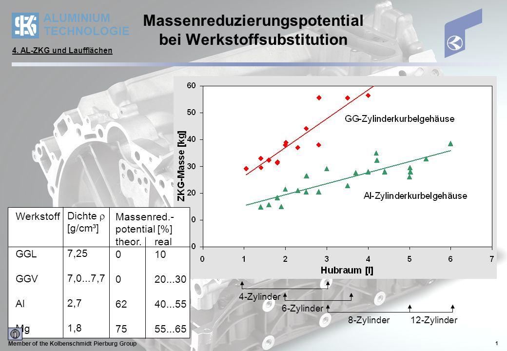 ALUMINIUM TECHNOLOGIE Member of the Kolbenschmidt Pierburg Group 1 Massenreduzierungspotential bei Werkstoffsubstitution 4-Zylinder 6-Zylinder 8-Zylinder12-Zylinder Werkstoff GGL GGV Al Mg Dichte [g/cm³] 7,25 7,0...7,7 2,7 1,8 Massenred.- potential [%] theor.real 010 020...30 6240...55 7555...65 4.