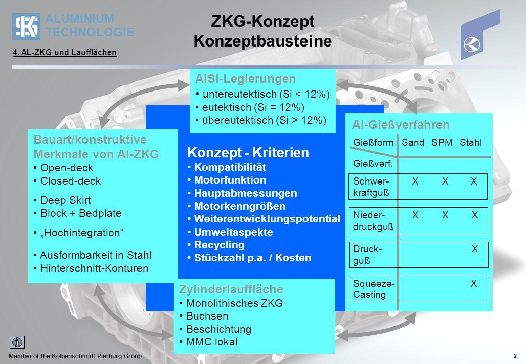 ALUMINIUM TECHNOLOGIE Member of the Kolbenschmidt Pierburg Group 2 Konzept - Kriterien Kompatibilität Motorfunktion Hauptabmessungen Motorkenngrößen Weiterentwicklungspotential Umweltaspekte Recycling Stückzahl p.a.