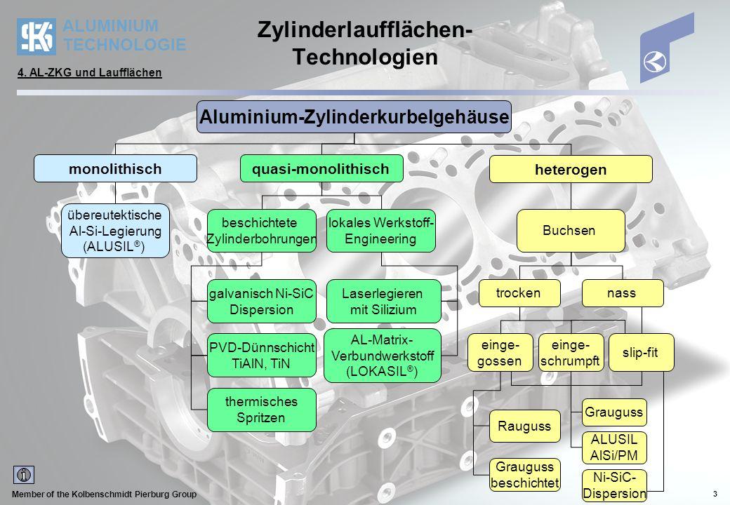 ALUMINIUM TECHNOLOGIE Member of the Kolbenschmidt Pierburg Group 3 Zylinderlaufflächen- Technologien Aluminium-Zylinderkurbelgehäuse monolithisch heterogen quasi-monolithisch übereutektische Al-Si-Legierung (ALUSIL ® ) beschichtete Zylinderbohrungen Buchsen nasstrocken einge- gossen einge- schrumpft slip-fit galvanisch Ni-SiC Dispersion PVD-Dünnschicht TiAlN, TiN thermisches Spritzen lokales Werkstoff- Engineering Laserlegieren mit Silizium AL-Matrix- Verbundwerkstoff (LOKASIL ® ) ALUSIL AlSi/PM Grauguss Ni-SiC- Dispersion Rauguss Grauguss beschichtet 4.