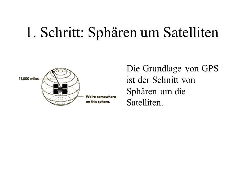 5 Schritte zur genauen Position 1 Die Grundlage von GPS ist der Schnitt von Sphären um die Satelliten.
