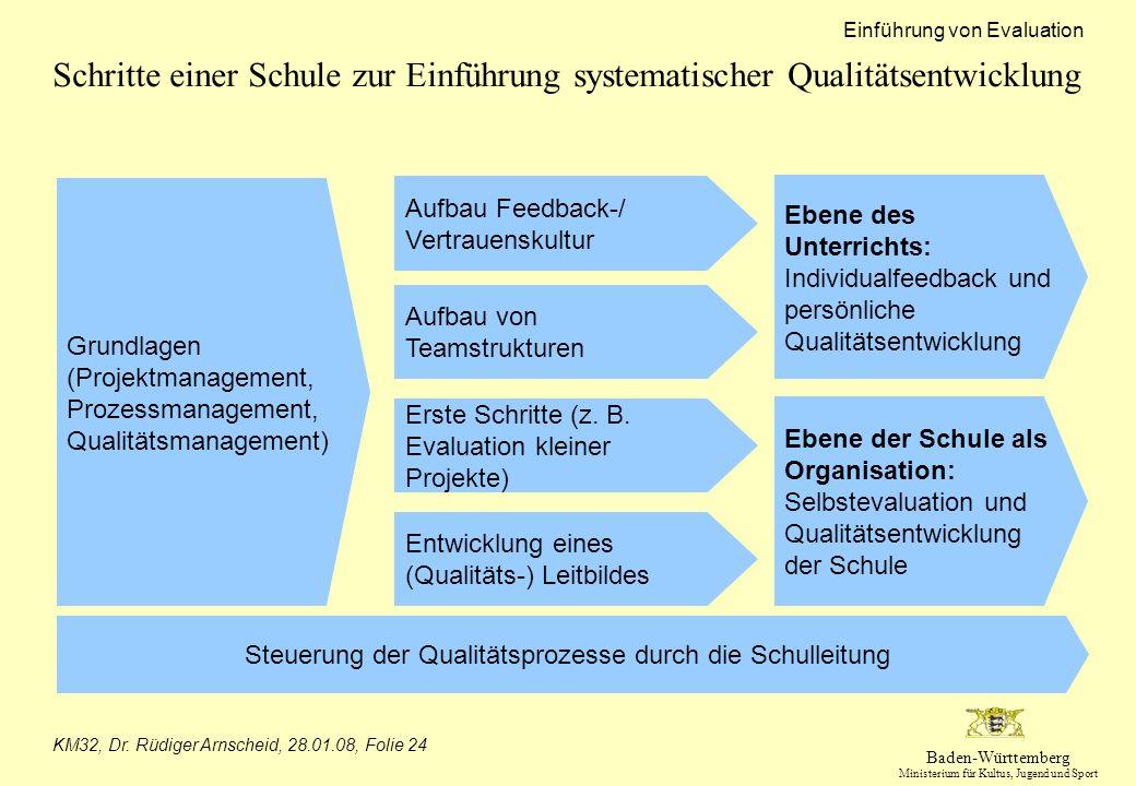Baden-Württemberg Ministerium für Kultus, Jugend und Sport Einführung von Evaluation KM32, Dr. Rüdiger Arnscheid, 28.01.08, Folie 24 Schritte einer Sc