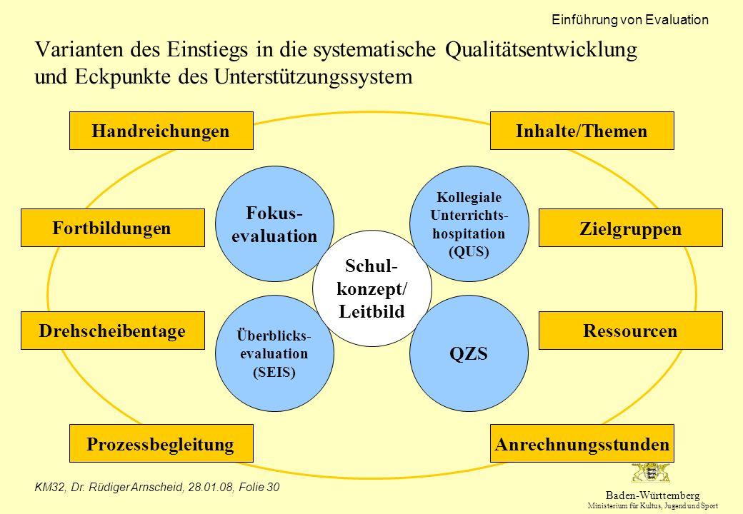Baden-Württemberg Ministerium für Kultus, Jugend und Sport Einführung von Evaluation KM32, Dr. Rüdiger Arnscheid, 28.01.08, Folie 30 Varianten des Ein