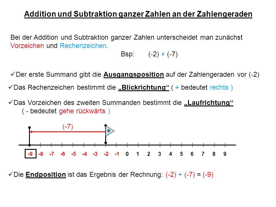 Addition und Subtraktion ganzer Zahlen an der Zahlengeraden Weitere Beispiele für die Addition (+ bedeutet Blick nach rechts) Bsp: (-2) + (+3)(+2) + (+3)(+9) + (-3) 01234-4-3-20-9-8-7-6-556789 (+3) = (+1) (+3) = (+5) (-3) = (+6) (- bedeutet gehe rückwärts)