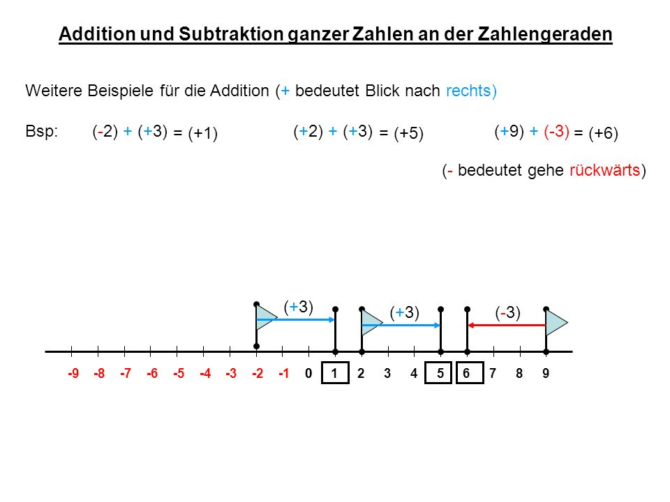 Addition und Subtraktion ganzer Zahlen an der Zahlengeraden Beispiele für die Subtraktion (- bedeutet Blick nach links) Bsp: (-2) - (+3)(+2) - (+3)(+6) - (-3) 01234-4-3-20-9-8-7-6-556789 (+3) = (-5) (+3) = (-1) (-3) = (+9) (- bedeutet gehe rückwärts)