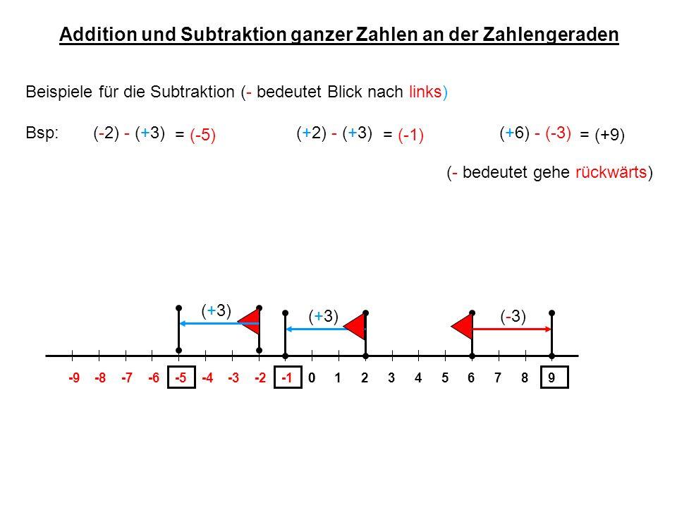 Addition und Subtraktion ganzer Zahlen an der Zahlengeraden Wir führen jetzt jeweils die Gegenoperation mit der Gegenzahl durch: Bsp: (-2) - (+3)(+2) - (+3)(+6) - (-3) 01234-4-3-20-9-8-7-6-556789 (+3) = (-5) (+3) = (-1) (-3) = (+9) (+3)(-3) (-2) + (-3)(+2) + (-3)(+6) + (+3) (-3) = (-5)= (-1)= (+9) Und stellen fest, dass wir eine Rechenoperation mit einer beliebigen Zahl durch die Gegenoperation mit der Gegenzahl ersetzen können.