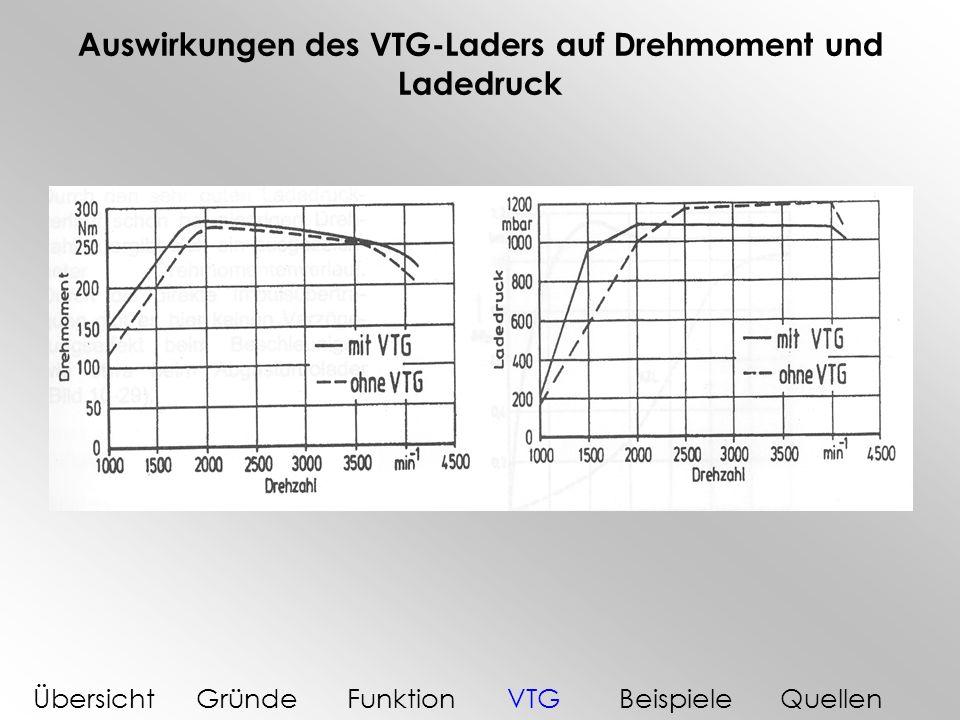 Auswirkungen des VTG-Laders auf Drehmoment und Ladedruck ÜbersichtGründeFunktionVTGBeispieleQuellen