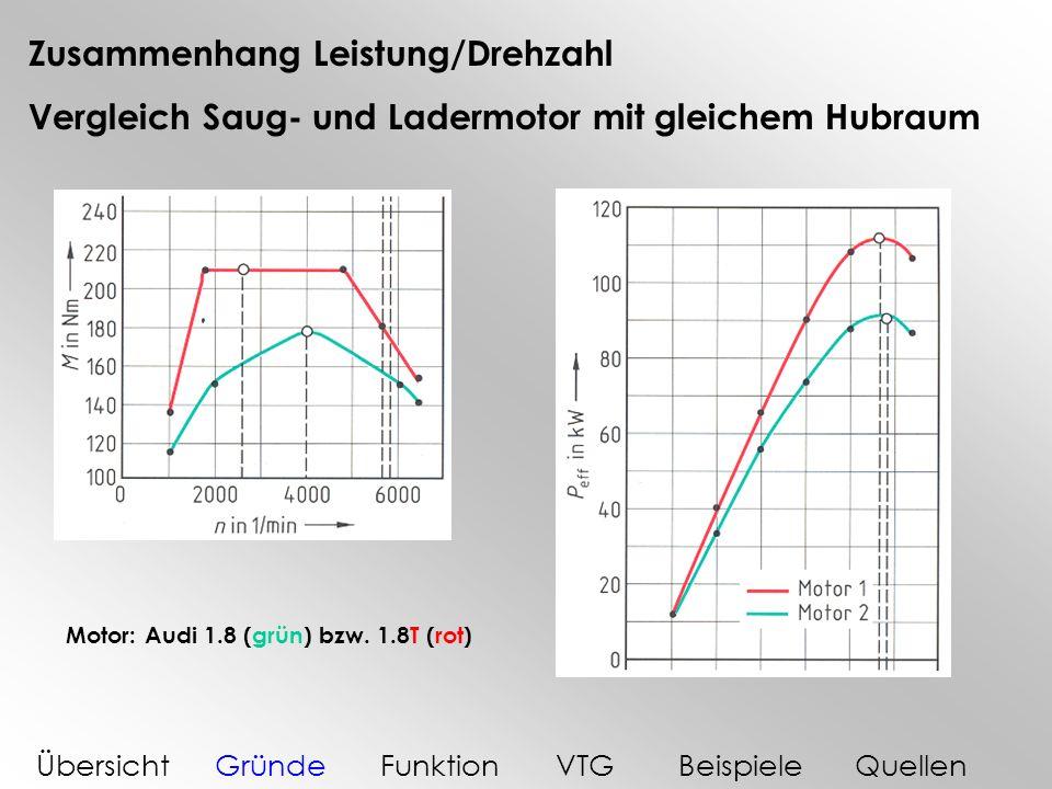 Zusammenhang Leistung/Drehzahl Vergleich Saug- und Ladermotor mit gleichem Hubraum ÜbersichtGründeFunktionVTGBeispieleQuellen Motor: Audi 1.8 (grün) b